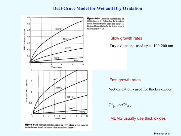 Deal-Grove Model for Wet and Dry Oxidation