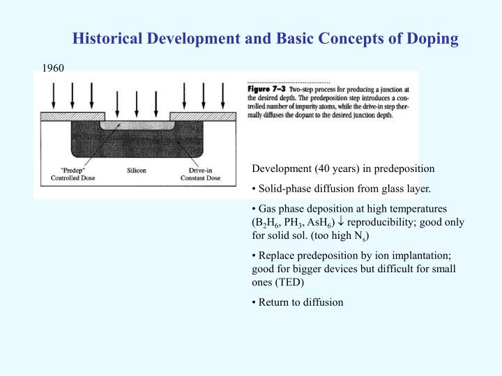 Historical Development and Basic Concepts of Doping