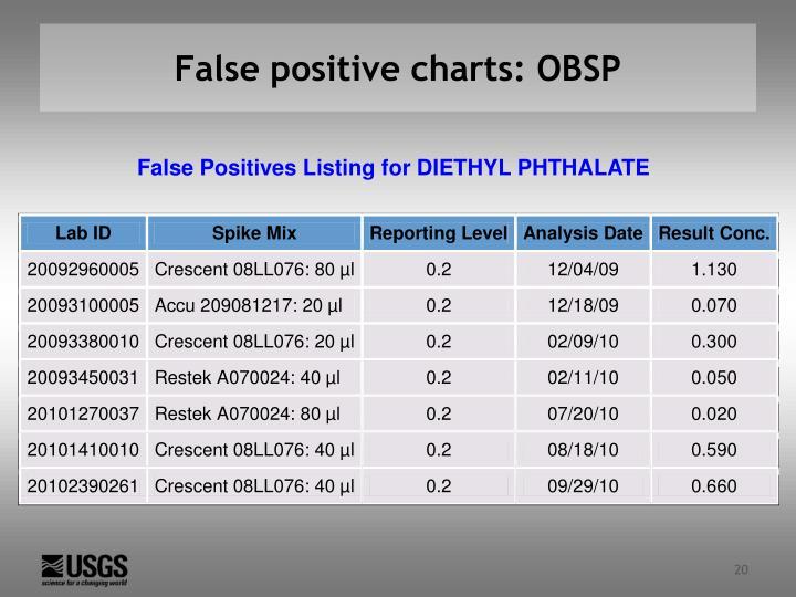 False positive charts: OBSP