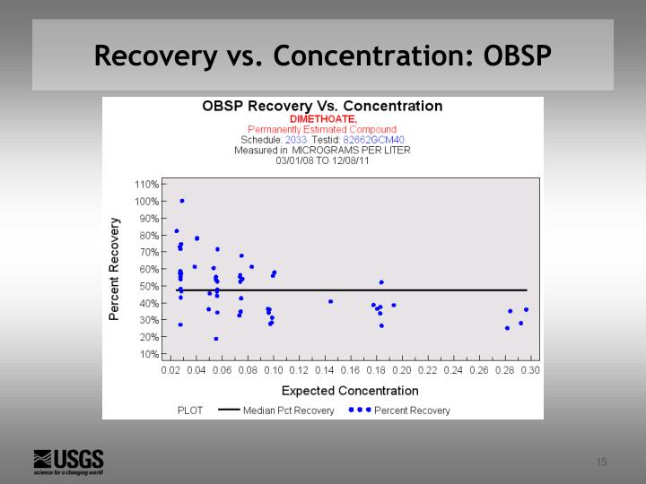 Recovery vs. Concentration: OBSP