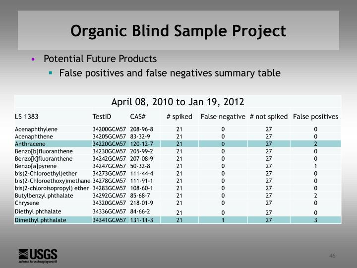 Organic Blind Sample Project