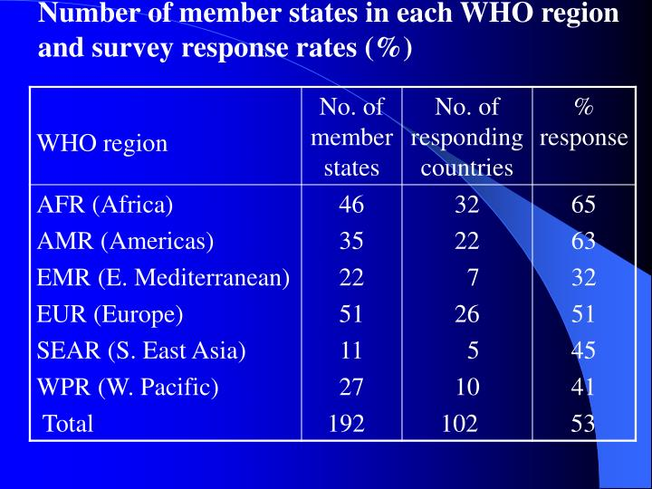 Number of member states in each WHO region