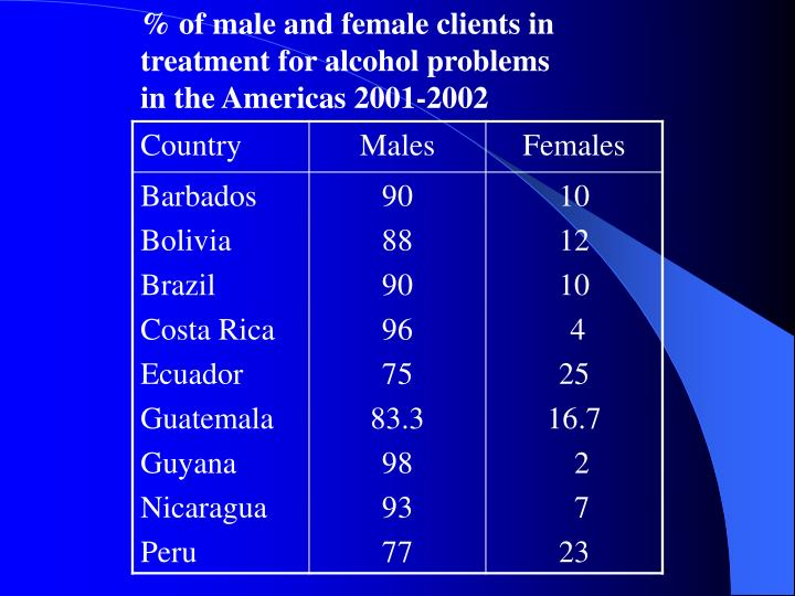 % of male and female clients in