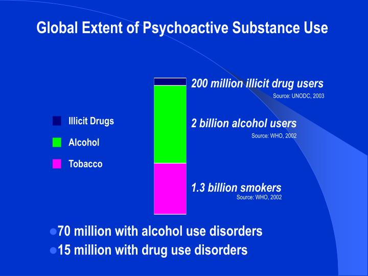 Global Extent of Psychoactive Substance Use