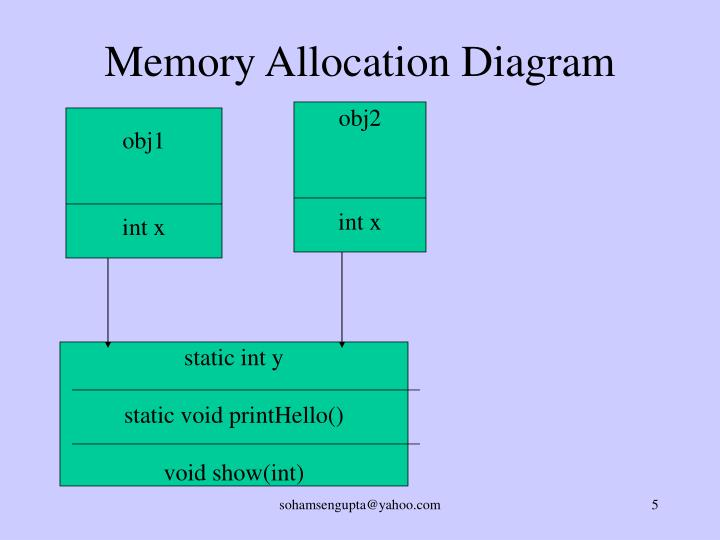 Memory Allocation Diagram