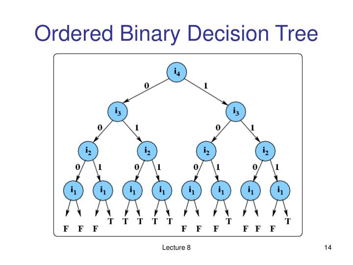 Ordered Binary Decision Tree