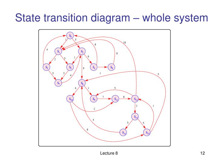 State transition diagram – whole system