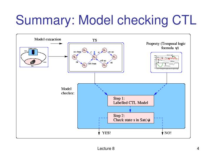 Summary: Model checking CTL