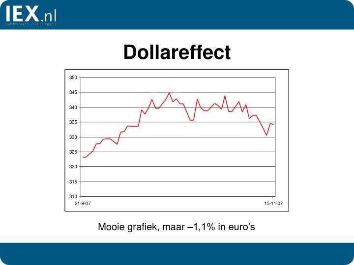 Dollareffect