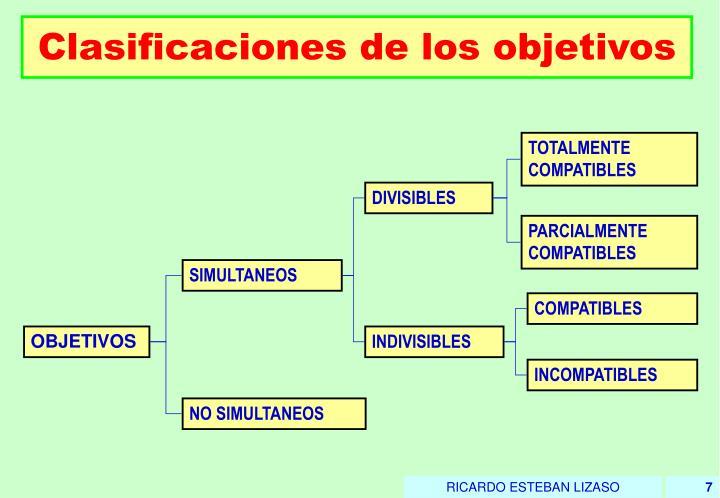 Clasificaciones de los objetivos