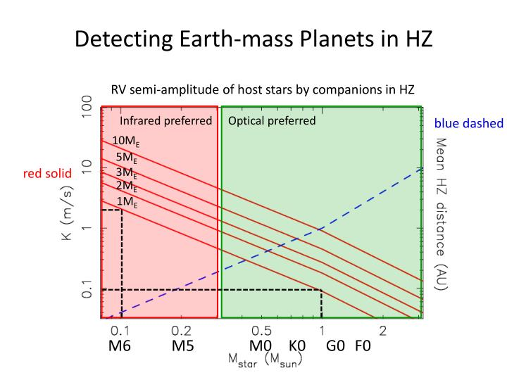 Detecting Earth-mass Planets in HZ