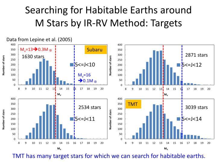 Searching for Habitable Earths