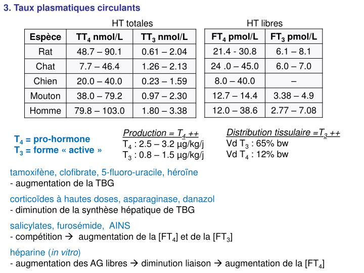 3. Taux plasmatiques circulants