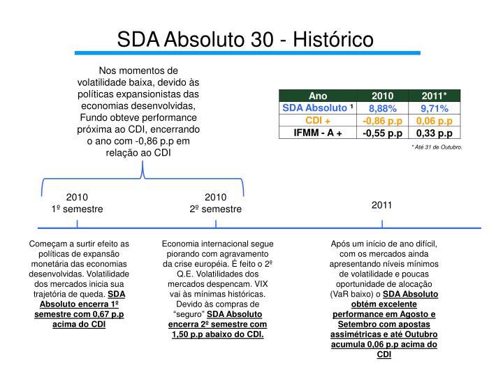 SDA Absoluto 30 - Histórico