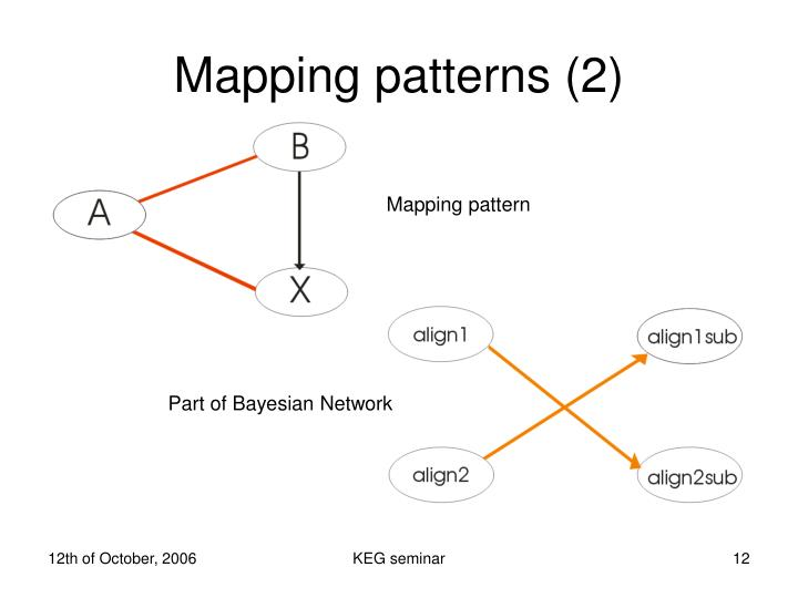 Mapping patterns (2)