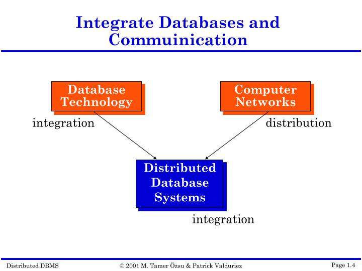 Integrate Databases and Commuinication