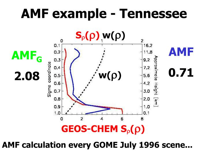 AMF example - Tennessee