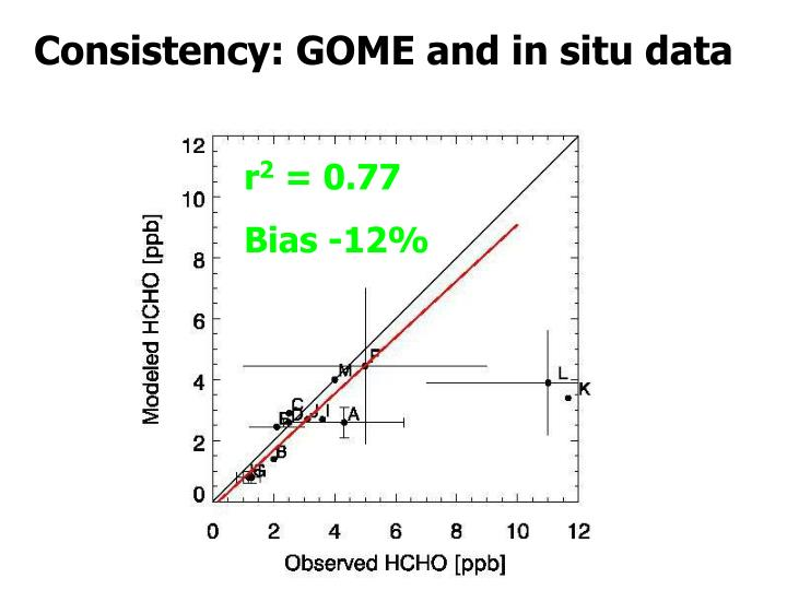 Consistency: GOME and in situ data