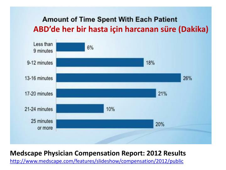 Medscape Physician Compensation Report: 2012 Results