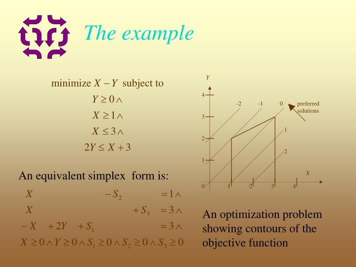 An equivalent simplex  form is:
