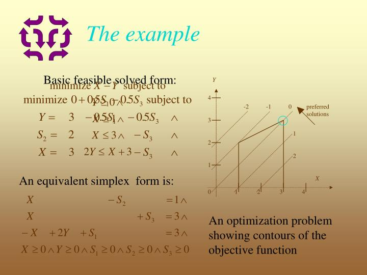 Basic feasible solved form:
