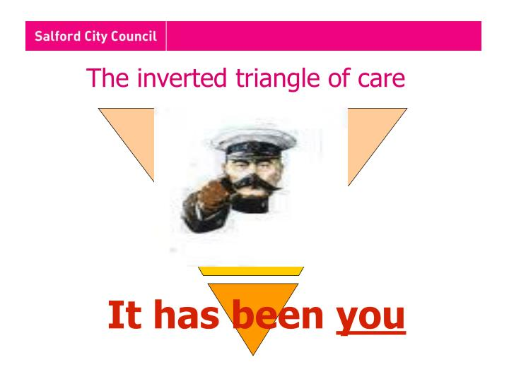 The inverted triangle of care