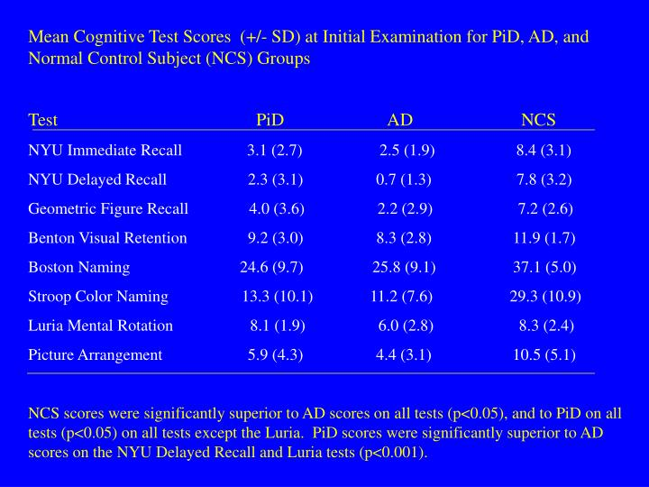 Mean Cognitive Test Scores  (+/- SD) at Initial Examination for PiD, AD, and Normal Control Subject (NCS) Groups