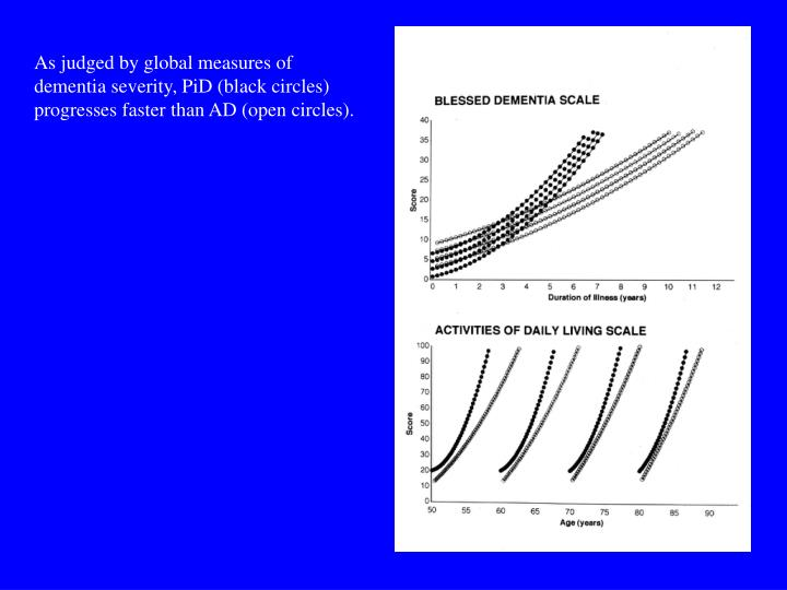 As judged by global measures of dementia severity, PiD (black circles) progresses faster than AD (open circles).