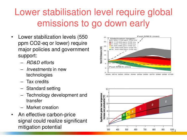 Lower stabilisation level require global emissions to go down early