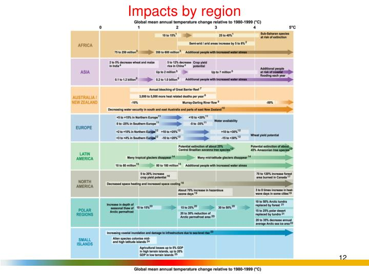 Impacts by region