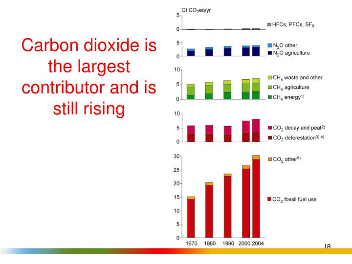 Carbon dioxide is the largest contributor and is still rising