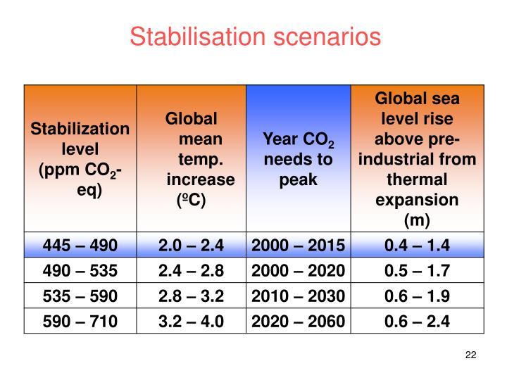 Stabilisation scenarios