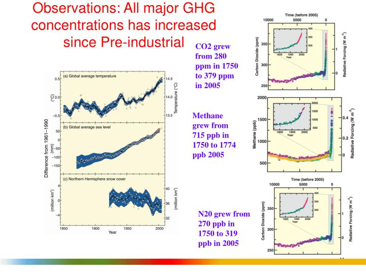 Observations: All major GHG concentrations has increased since Pre-industrial