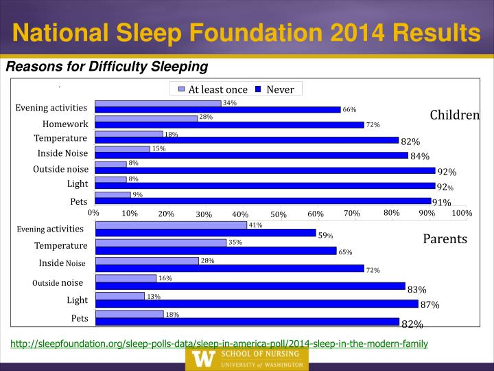 Reasons for Difficulty Sleeping