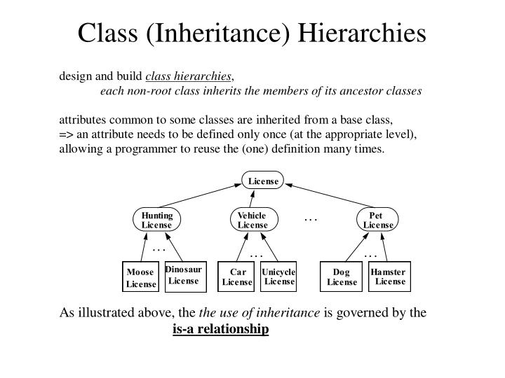 Class (Inheritance) Hierarchies