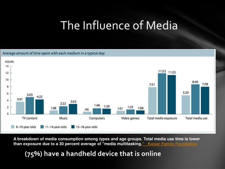 The Influence of Media