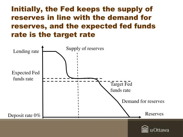 Initially, the Fed keeps the supply of reserves in line with the demand for reserves, and the expected fed funds rate is the target rate