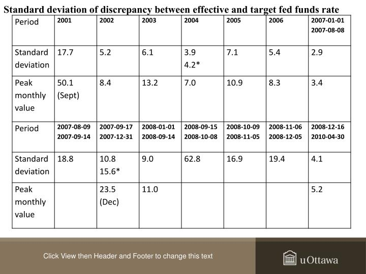 Standard deviation of discrepancy between effective and target fed funds rate