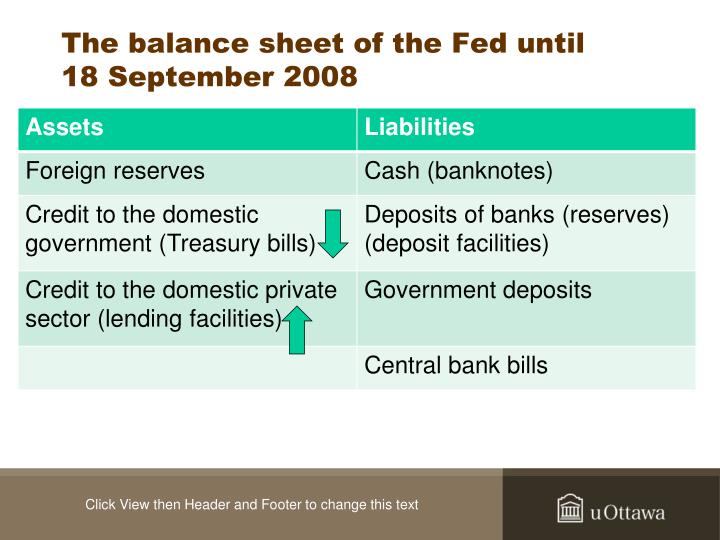 The balance sheet of the Fed until