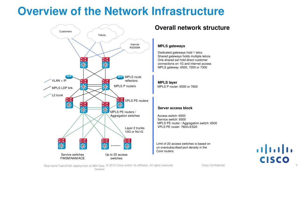PPT - Real world FabricPath Deployment at IBM Data Centers