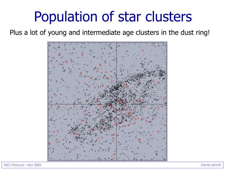 Population of star clusters