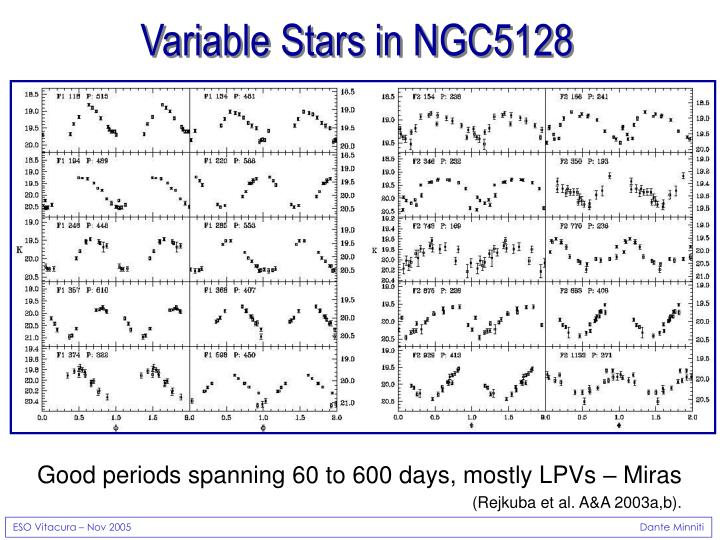 Variable Stars in NGC5128