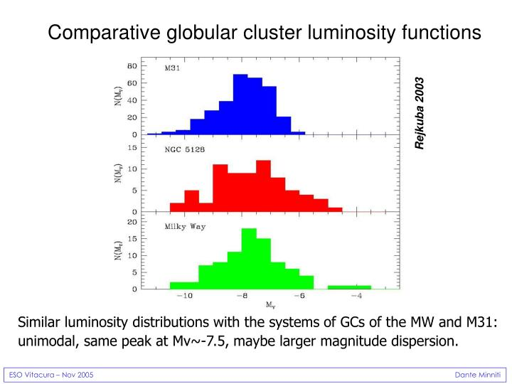 Comparative globular cluster luminosity functions