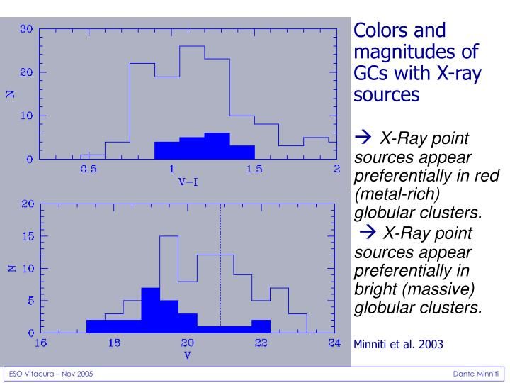 Colors and magnitudes of GCs with X-ray sources