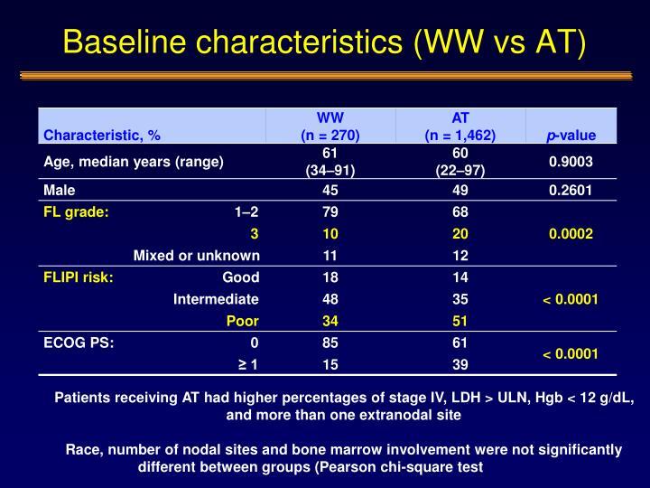 Baseline characteristics (WW vs AT)