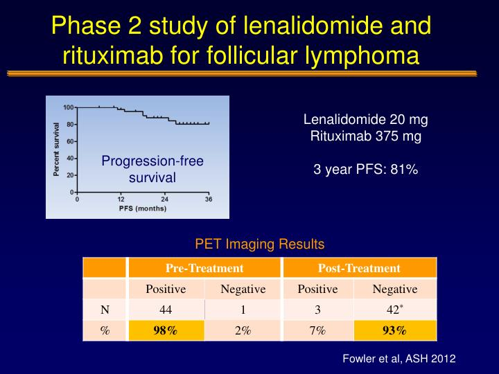 Phase 2 study of lenalidomide and rituximab for follicular lymphoma
