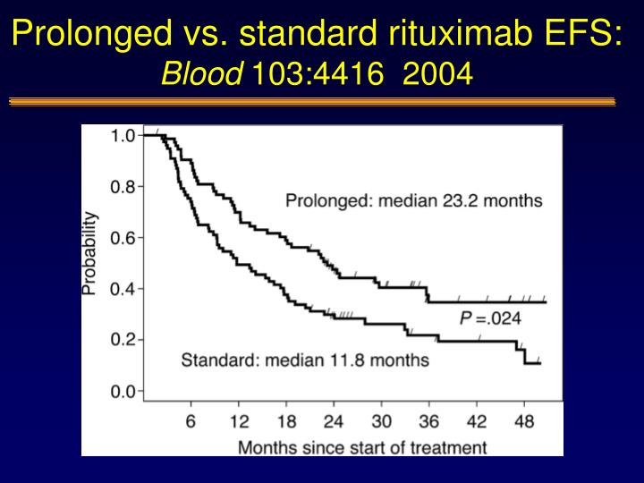 Prolonged vs. standard rituximab EFS: