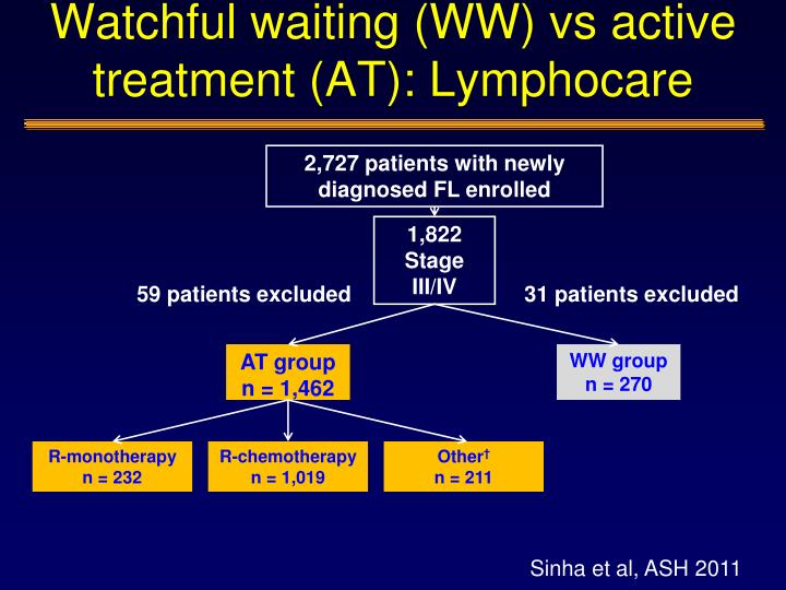 Watchful waiting (WW) vs active treatment (AT): Lymphocare