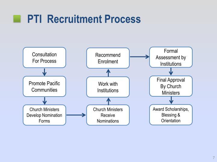 PTI  Recruitment Process