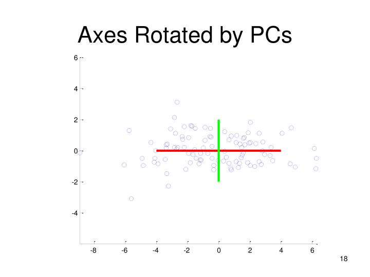 Axes Rotated by PCs